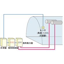 FCVC換気制御装置 製品画像