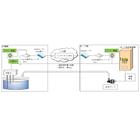 【開発事例】ポンプ給水遠隔制御システム 製品画像