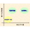 オジープ処理ーOGEP-V3ー 製品画像
