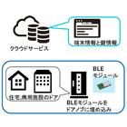 【開発事例】IoT開発と取り組み 組込み系/オープン系 製品画像