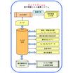 鋼橋製作情報CAD編集システム『SoftDraw』 製品画像
