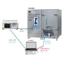 電磁波放射パターン測定システム 製品画像