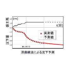 圧密沈下計算システム『DECALTO  V16->V17』 製品画像