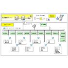 【他の原価システムとの連動可能】生産管理システム 製品画像