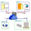 【IoT活用事例】ボイラー稼働状況の遠隔監視事例 製品画像