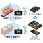 HACCP対応 温度管理システム『オントレイシス クラウド』  製品画像
