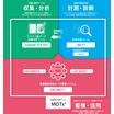 設備総合管理ツール『MOTs(モッツ)』 製品画像