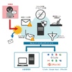 Biz Lite メールセキュリティサービス 製品画像