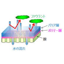 水処理膜用の防汚剤『ファウリング抑制剤(開発品)』 製品画像