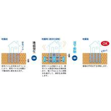 ハウスワランティの「液状化保証付地盤保証」 製品画像