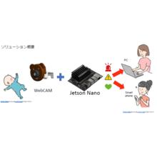 赤ちゃんうつぶせ寝検知ソリューション|AI導入サービス 製品画像