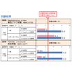 抗菌防臭加工剤『センシルAFU-08』 製品画像