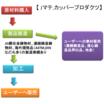 Jマテ.カッパープロダクツの特長 製品画像