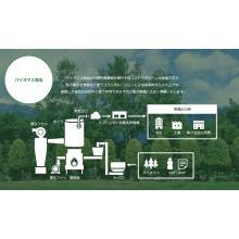 『バイオマス発電』のしくみ 製品画像