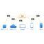 IoT開発支援システム『Limzero(リムゼロ)』 製品画像