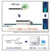 QProbe(TM) / QPrimer(TM)合成受託サービス 製品画像