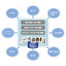 PIM(製品情報データベースシステム) 製品画像