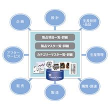 PDM/製品情報/商品情報データベース 製品画像