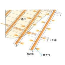 全空気式床ふく射冷暖房システム『ユカリラ』 製品画像