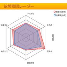 物件整備ツール『GrowOne メンテナンスLE』 製品画像