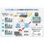 【IoT活用事例】工場向け工作機械へのIoT導入 製品画像