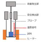 TMA(熱機械測定) 製品画像