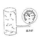 【空気・配管基本知識】圧縮と圧力 製品画像