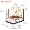 温風床暖房システム『CCF STYLE DS』 製品画像