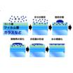 【法人のお客様】水滴・曇り対策『フォーミスト』 製品画像