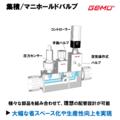 【集積/コンパクト化 マニホールドバルブ】 【薬液/純水配管用】 製品画像