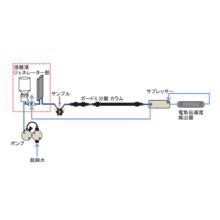 【イオンクロマトグラフ】溶離液ジェネレーターシステムRFIC 製品画像