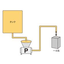 【製紙・塗料分野用途別導入事例】塗料移送例 製品画像