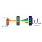 【資料】ICP発光分光分析(ICP-AES) 製品画像