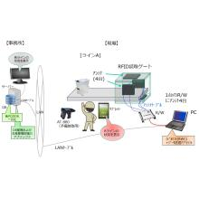 RFIDソリューション_持出管理、実績収集、入退室管理システム 製品画像