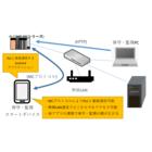 【課題解決事例】スマートデバイスを用いた保守・監視システム 製品画像
