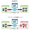 マネージドVPN 製品画像