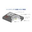 【コーティング剤の撥油事例】回転軸の潤滑油拡散をブロック 製品画像