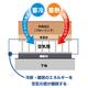 【断熱効果60%UP!】蓄熱・蓄冷フローリング   製品画像
