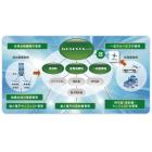 廃棄物総合管理システム【GENESYS-ECO】 製品画像