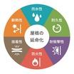 『SOSEI工法』~高い安全性と環境性能~ 製品画像