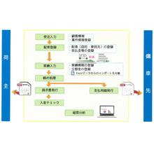 軽貨物運送管理サービス『CloudExpress』 製品画像