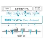 製造実行システム(MES) Factory Conductor 製品画像