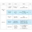 【洗浄能力向上 事例】小田原CMS_日立製作所ストレージ事業部 製品画像