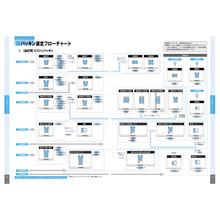パッキン選定フローチャート(油圧・ピストンパッキン用) 製品画像