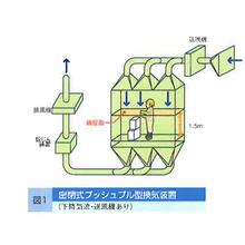 プッシュプル型換気装置の各種方法 製品画像