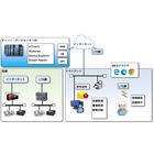 【開発事例】遠方監視システム 製品画像
