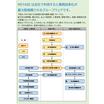 現場効率化支援システム『MIYABI』業務効率化実践集 製品画像