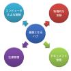 CPG(一般消費財)業界向けのデジタルソリューション 製品画像