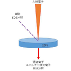 EELS分析手法による膜質評価 製品画像