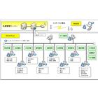 【開発事例】生産管理システム 製品画像